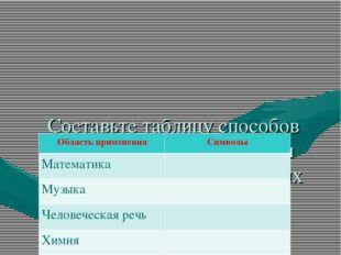 Составьте таблицу способов символьного представления информации в перечисле