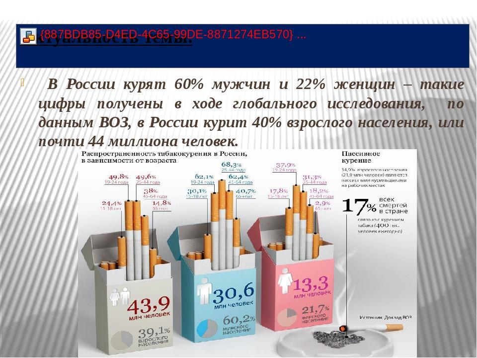 В России курят 60% мужчин и 22% женщин – такие цифры получены в ходе глобаль...