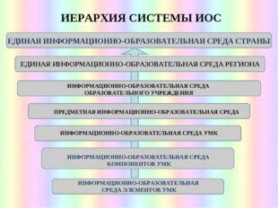 ИЕРАРХИЯ СИСТЕМЫ ИОС ЕДИНАЯ ИНФОРМАЦИОННО-ОБРАЗОВАТЕЛЬНАЯ СРЕДА СТРАНЫ ЕДИНАЯ