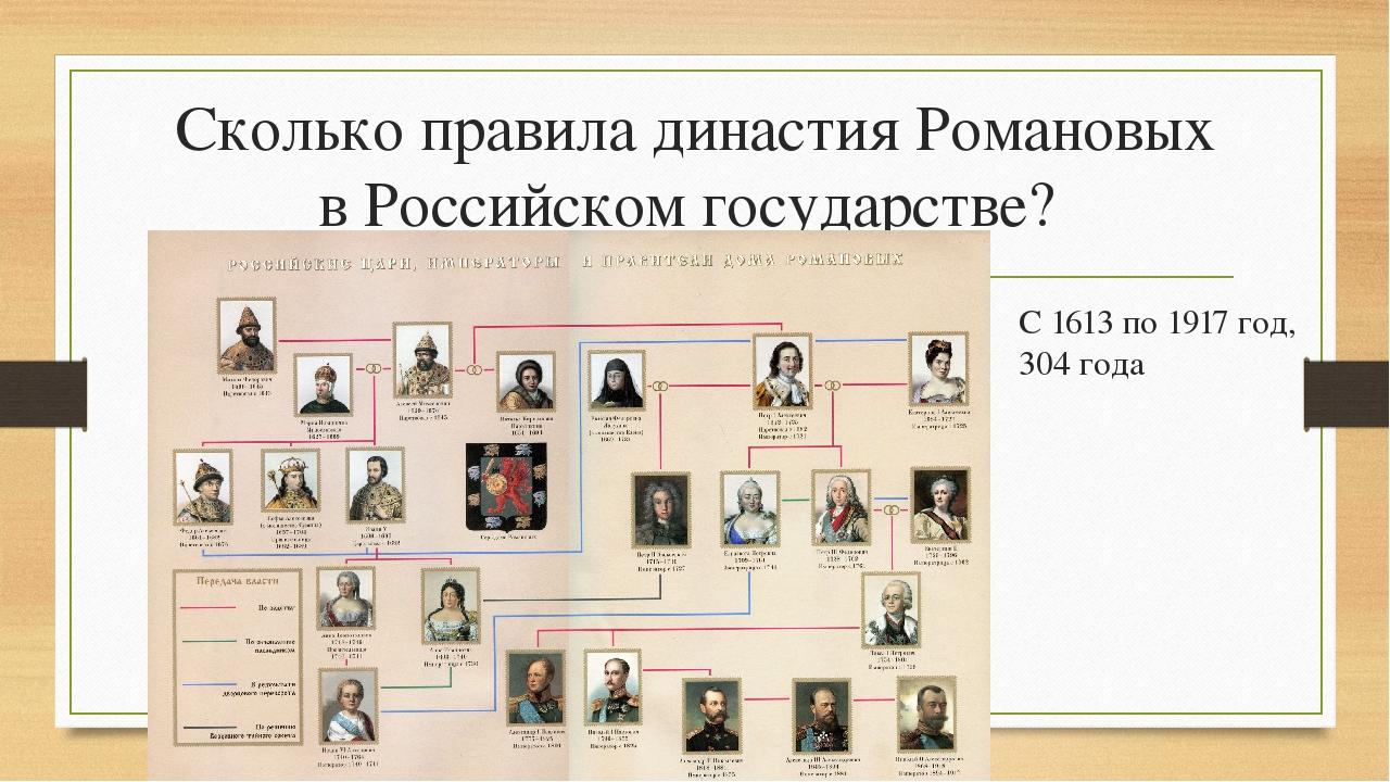 Сколько правила династия Романовых в Российском государстве? С 1613 по 1917 г...