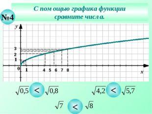 С помощью графика функции сравните числа. №4 < < < 2 4 5 3 6 7 8