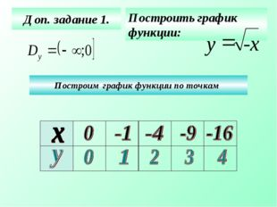 Доп. задание 1. Построить график функции: Построим график функции по точкам -