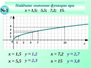 Найдите значение функции при х = 1,5; 5,5; 7,2; 15. №1 х = 1,5 у ≈ 1,2 х = 5,