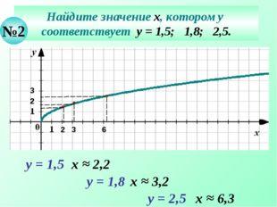 Найдите значение х, которому соответствует у = 1,5; 1,8; 2,5. №2 у = 1,5 х ≈