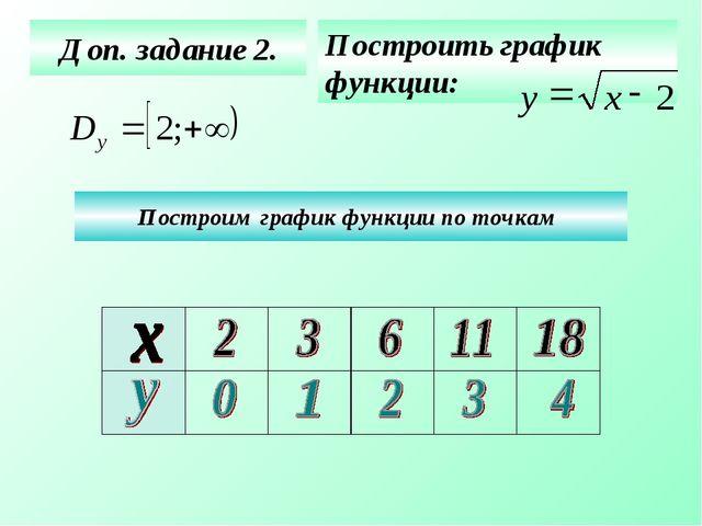 Доп. задание 2. Построить график функции: Построим график функции по точкам...