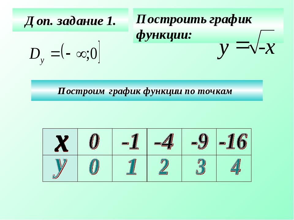 Доп. задание 1. Построить график функции: Построим график функции по точкам -...