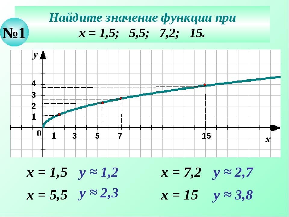 Найдите значение функции при х = 1,5; 5,5; 7,2; 15. №1 х = 1,5 у ≈ 1,2 х = 5,...