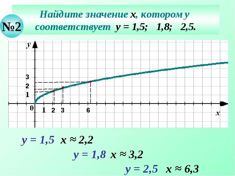 Найдите значение х, которому соответствует у = 1,5; 1,8; 2,5. №2 у = 1,5 х ≈...
