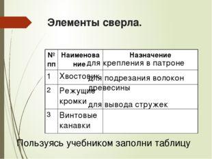 Элементы сверла. для крепления в патроне для подрезания волокон древесины для