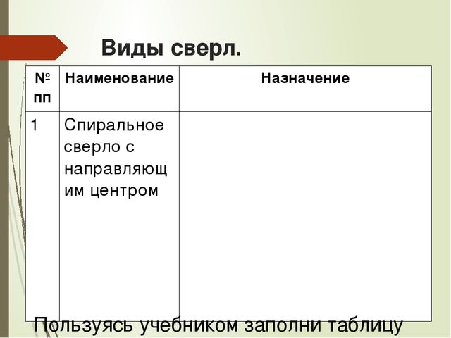 Виды сверл. Пользуясь учебником заполни таблицу № пп Наименование Назначение...