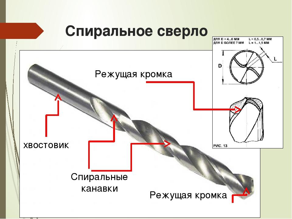 Спиральное сверло хвостовик Спиральные канавки Режущая кромка Режущая кромка
