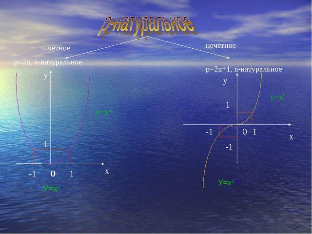 чётное р=2n, n-натуральное нечётное р=2n+1, n-натуральное х у 0 -1 1 0 У=х2n...