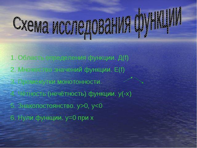 Область определения функции. Д(f) Множество значений функции. E(f) Промежутки...