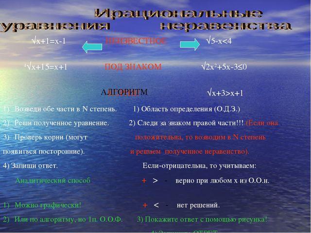 √x+1=x-1 НЕИЗВЕСТНОЕ √5-xx+1 АЛГОРИТМ Возведи обе части в N степень. 1) Обла...
