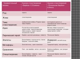 Сравнительный анализ Анализ стихотворения «Берёза» С.Есенина Анализ стихотвор
