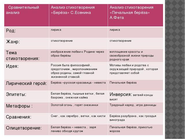 Сравнительный анализ Анализ стихотворения «Берёза» С.Есенина Анализ стихотвор...