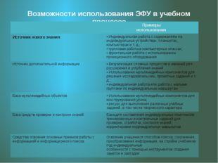 Возможности использования ЭФУ в учебном процессе Примеры использования Источн