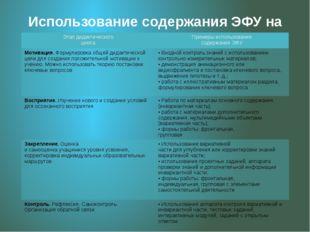 Использование содержания ЭФУ на каждом этапе дидактического цикла Этап дидакт