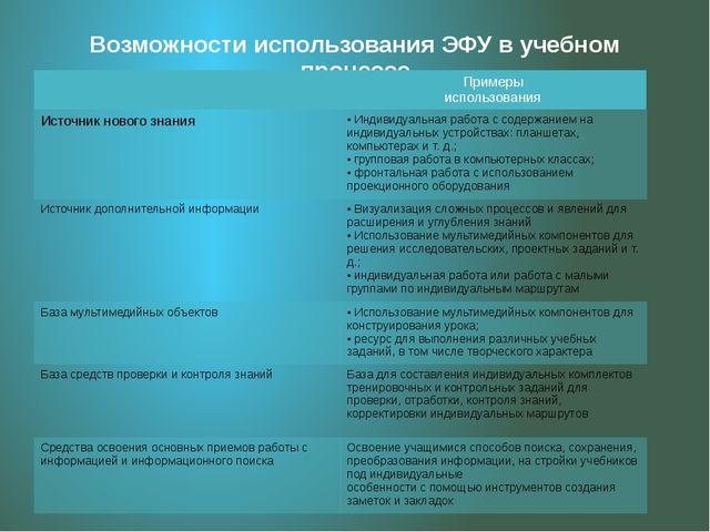 Возможности использования ЭФУ в учебном процессе Примеры использования Источн...