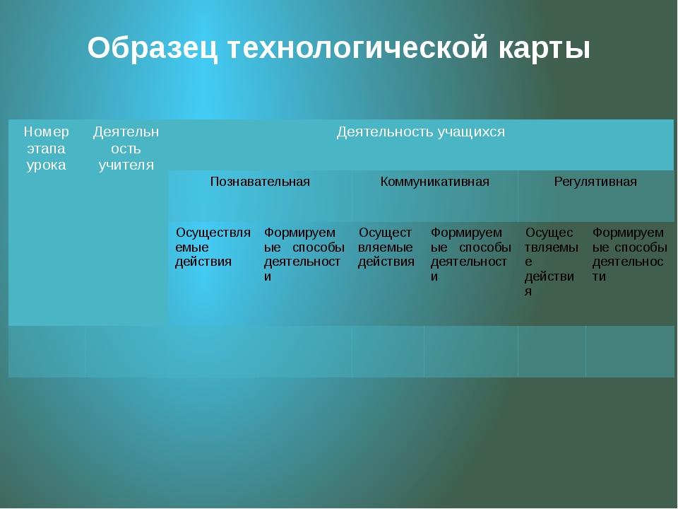 Образец технологической карты Номер этапа урока Деятельность учителя Деятельн...