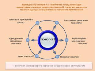 ТЕХНОЛОГІЇ Технологія проблемного діалогу Інформаційно- комунікативні техноло