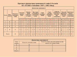 Протокол діагностики тривожності учнів 6-9 класів КЗ «ЗСЗШІ «Світанок» ЗОР у