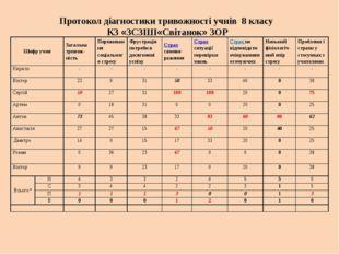 Протокол діагностики тривожності учнів 8 класу КЗ «ЗCЗШІ«Світанок» ЗОР Шифр
