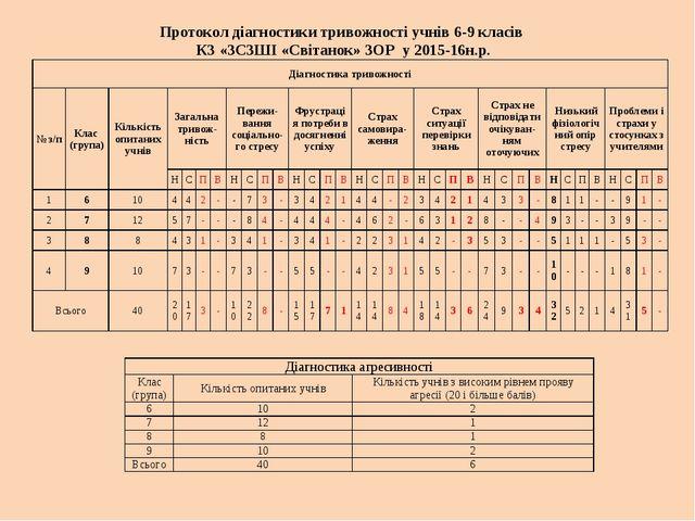 Протокол діагностики тривожності учнів 6-9 класів КЗ «ЗСЗШІ «Світанок» ЗОР у...