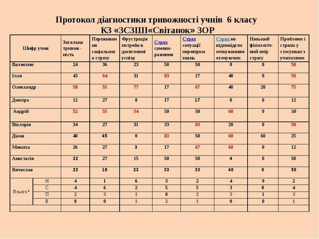 Протокол діагностики тривожності учнів 6 класу КЗ «ЗCЗШІ«Світанок» ЗОР Шифр...