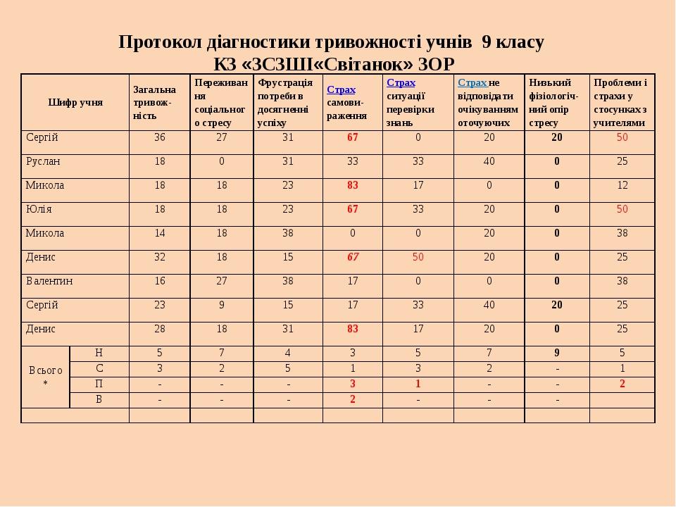 Протокол діагностики тривожності учнів 9 класу КЗ «ЗCЗШІ«Світанок» ЗОР Шифр...