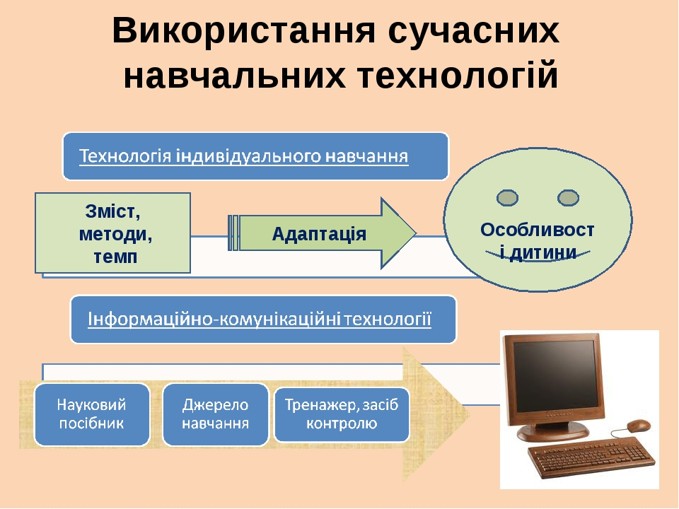 Використання сучасних навчальних технологій Зміст, методи, темп Адаптація Осо...