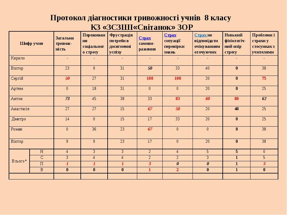 Протокол діагностики тривожності учнів 8 класу КЗ «ЗCЗШІ«Світанок» ЗОР Шифр...