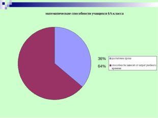 36% 64%