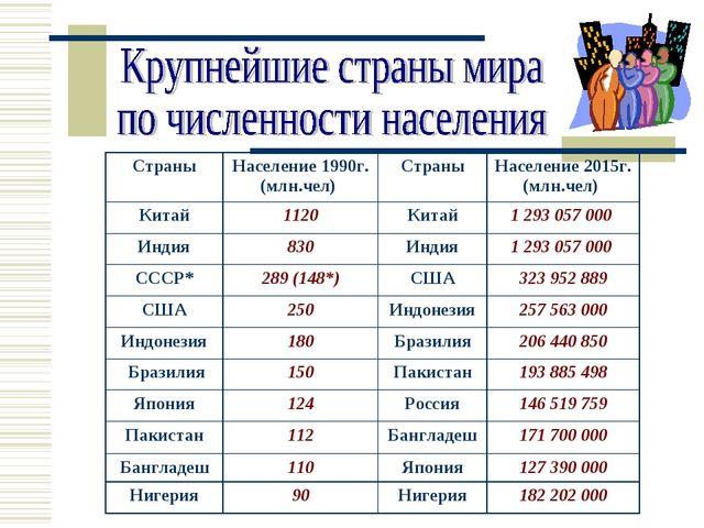 СтраныНаселение 1990г. (млн.чел) СтраныНаселение 2015г. (млн.чел) Китай11...