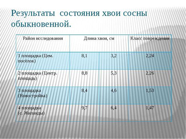 Результаты состояния хвои сосны обыкновенной. Район исследования Длина хвои,с...