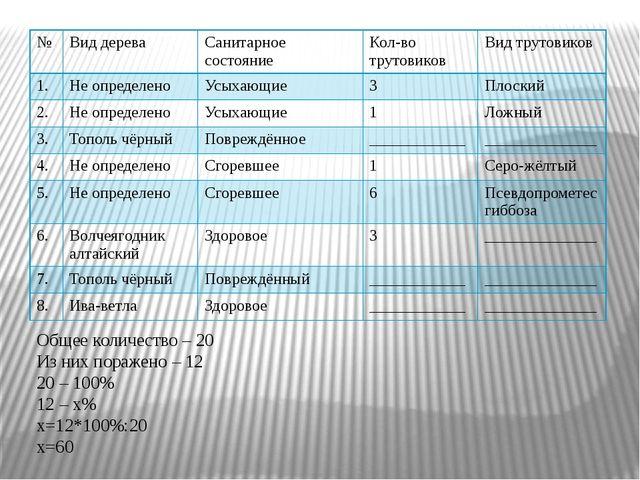 Общее количество – 20 Из них поражено – 12 20 – 100% 12 – х% х=12*100%:20 х=6...