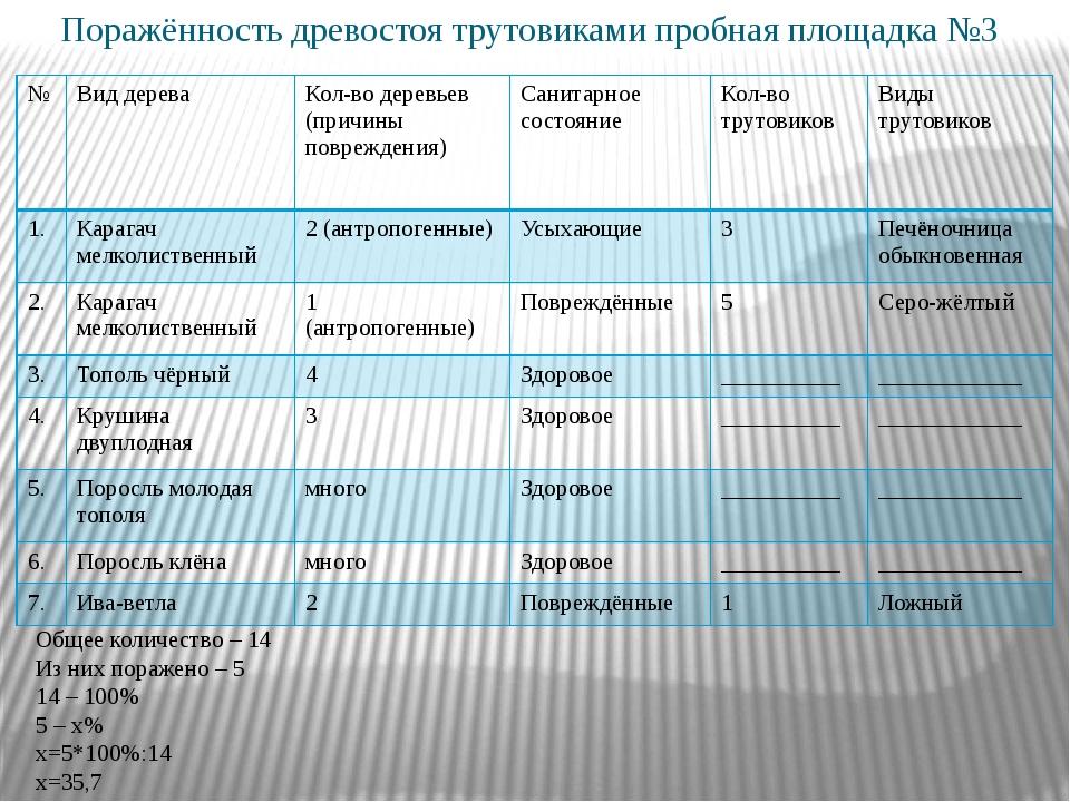 Поражённость древостоя трутовиками пробная площадка №3 Общее количество – 14...