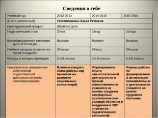 Сведения о себе Учебный год2012-20132014-20152015-2016 Ф.И.О. (полностью)