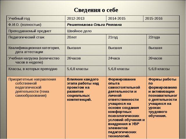 Сведения о себе Учебный год2012-20132014-20152015-2016 Ф.И.О. (полностью)...