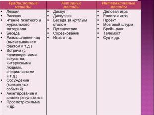 Традиционные методыАктивные методыИнтерактивные методы Лекция Рассказ Чтени