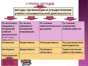 методы организации и осуществления учебно-познавательной деятельности Организ
