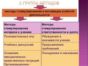 методы стимулирования и мотивации учебной деятельности Методы стимулирования