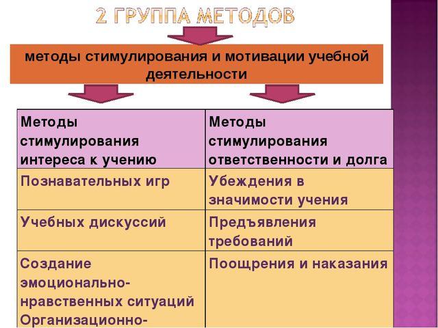 методы стимулирования и мотивации учебной деятельности Методы стимулирования...