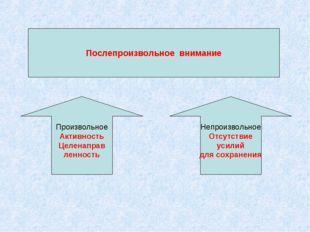 Послепроизвольное внимание Произвольное Активность Целенаправ ленность Непрои