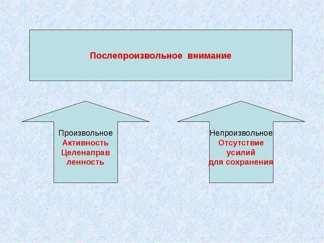 Послепроизвольное внимание Произвольное Активность Целенаправ ленность Непрои...