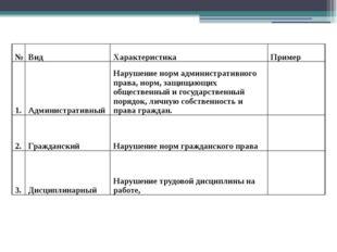 № Вид Характеристика Пример 1. Административный Нарушение норм административн