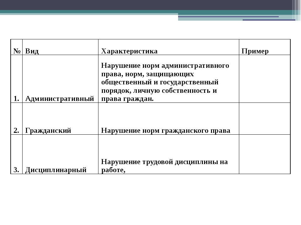 № Вид Характеристика Пример 1. Административный Нарушение норм административн...