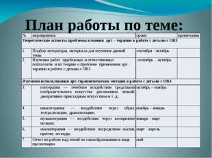 План работы по теме: № мероприятия сроки примечания Теоретические аспекты пр