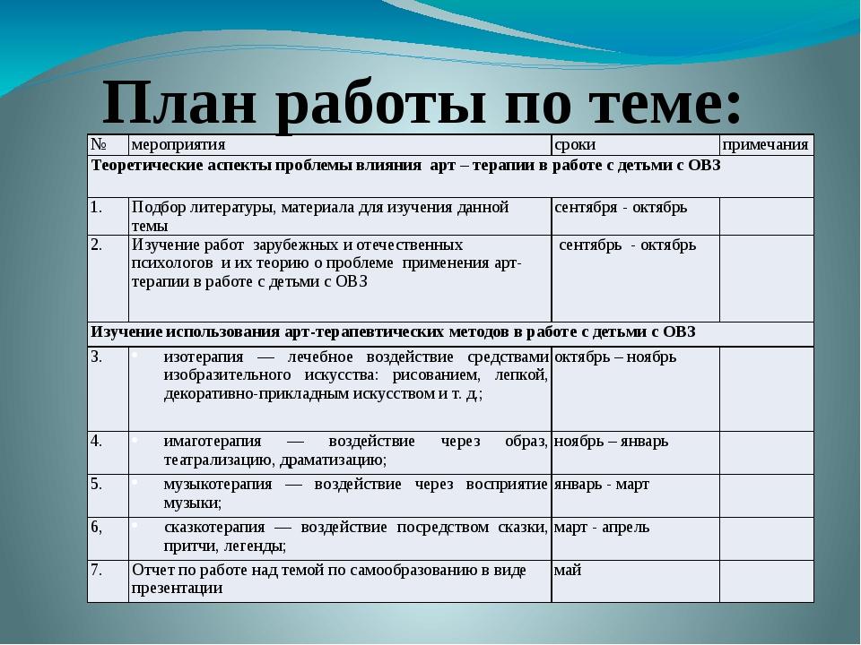 План работы по теме: № мероприятия сроки примечания Теоретические аспекты пр...