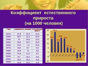 Коэффициент естественного прироста (на 1000 человек) Годыродившихсяумерших